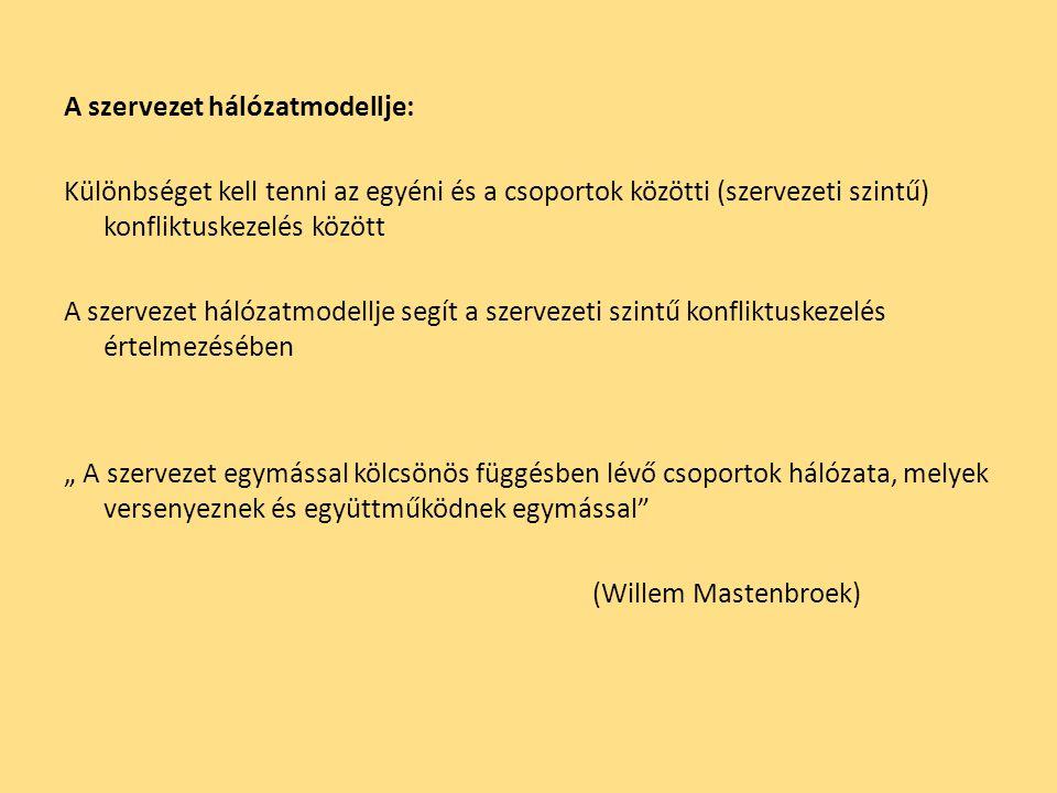 """A szervezet hálózatmodellje: Különbséget kell tenni az egyéni és a csoportok közötti (szervezeti szintű) konfliktuskezelés között A szervezet hálózatmodellje segít a szervezeti szintű konfliktuskezelés értelmezésében """" A szervezet egymással kölcsönös függésben lévő csoportok hálózata, melyek versenyeznek és együttműködnek egymással (Willem Mastenbroek)"""