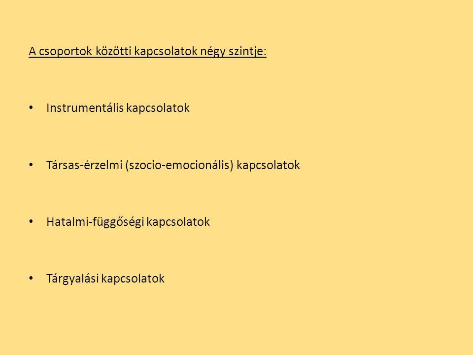 A csoportok közötti kapcsolatok négy szintje: