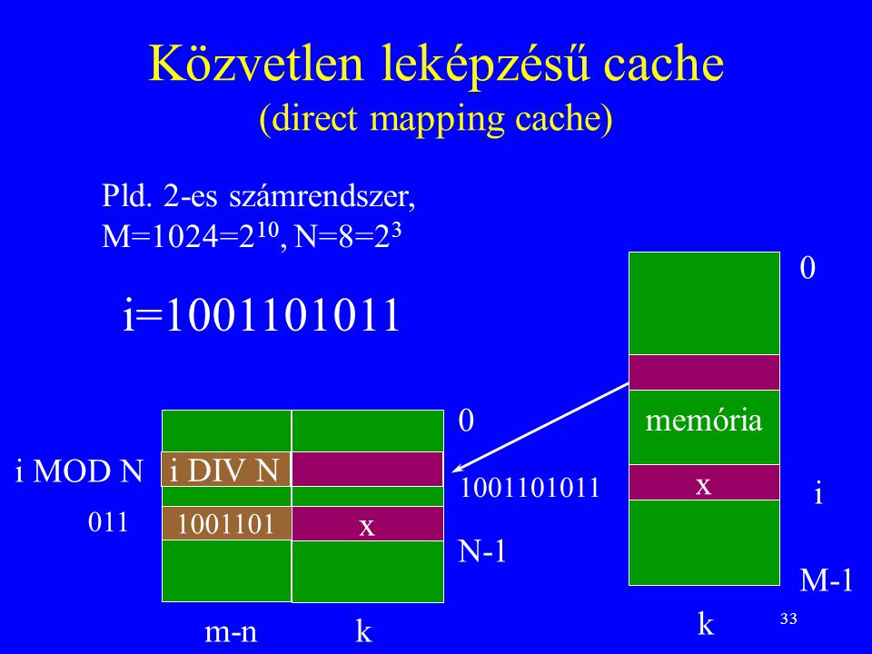Közvetlen leképzésű cache (direct mapping cache)