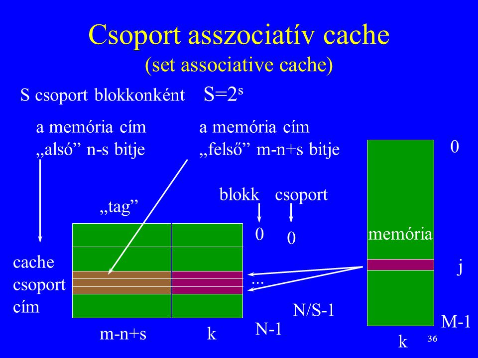 Csoport asszociatív cache (set associative cache)