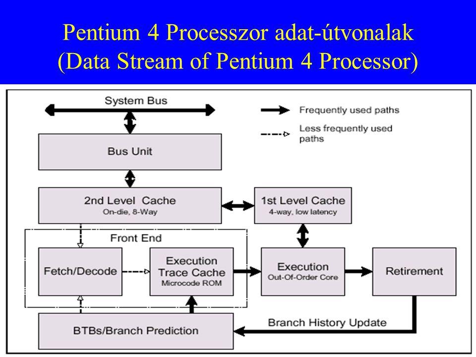 Pentium 4 Processzor adat-útvonalak (Data Stream of Pentium 4 Processor)