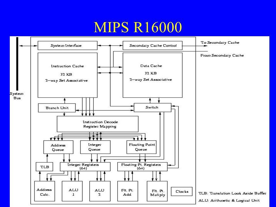 MIPS R16000
