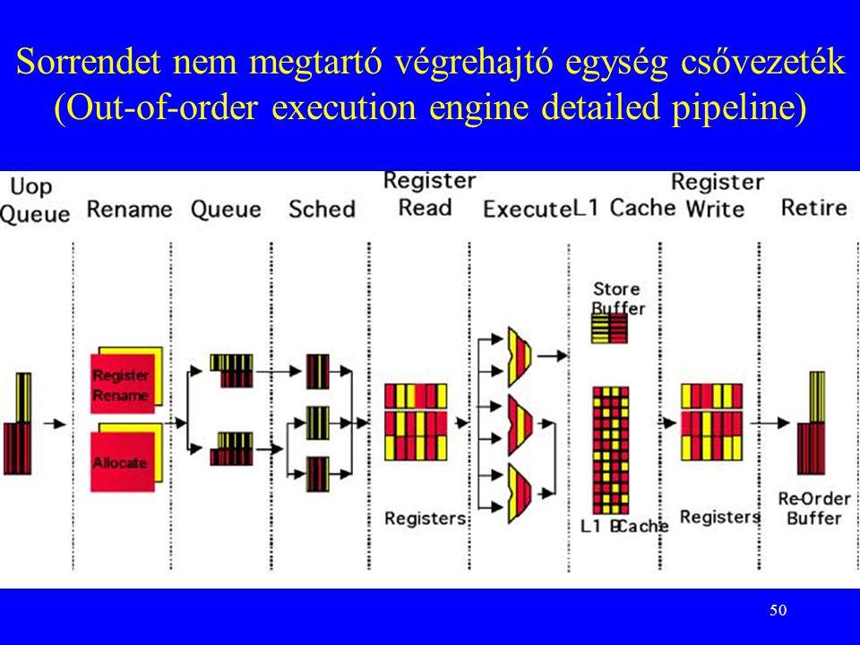 Sorrendet nem megtartó végrehajtó egység csővezeték (Out-of-order execution engine detailed pipeline)