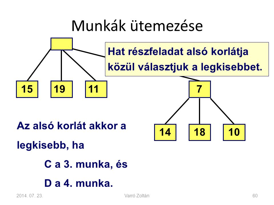 Munkák ütemezése Hat részfeladat alsó korlátja közül választjuk a legkisebbet. 15. 19. 11. 7. Az alsó korlát akkor a.