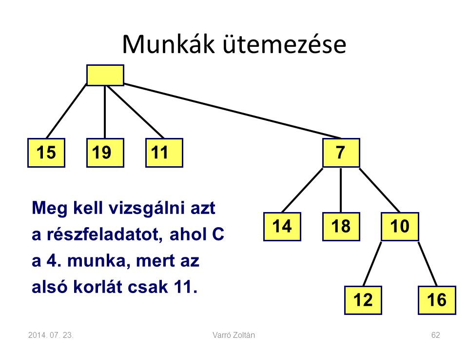 Munkák ütemezése 15. 19. 11. 7. Meg kell vizsgálni azt a részfeladatot, ahol C a 4. munka, mert az alsó korlát csak 11.