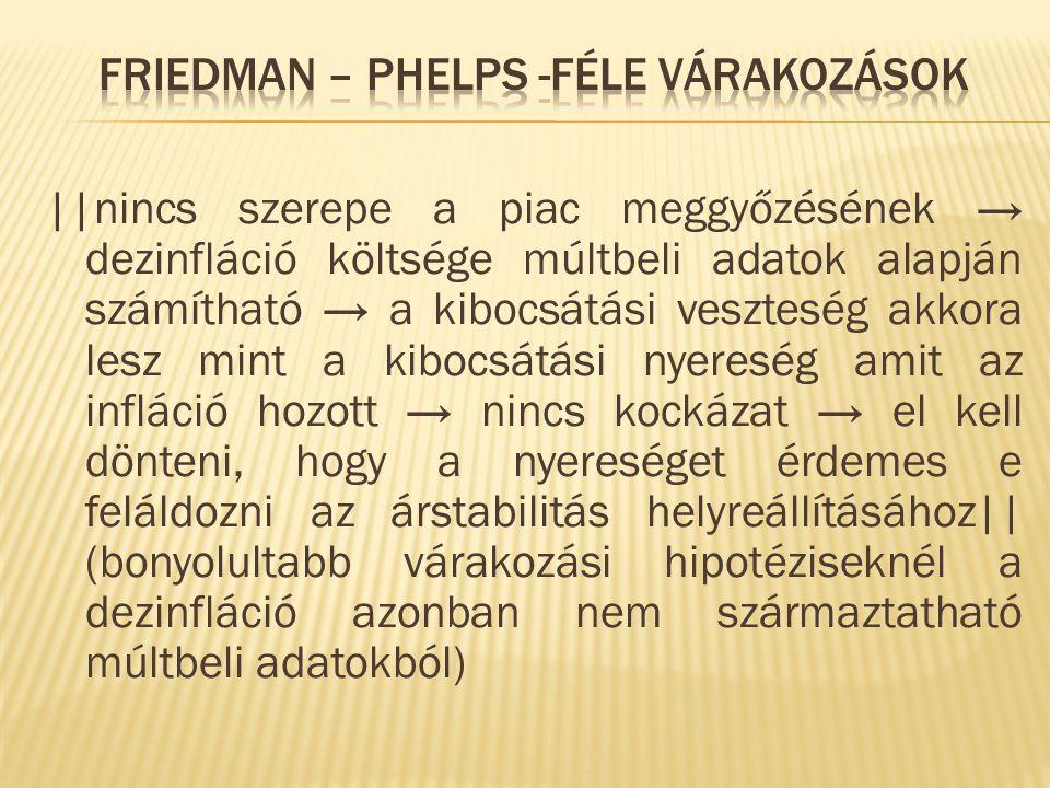 Friedman – Phelps -féle várakozások