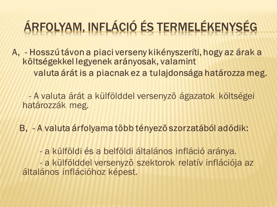 Árfolyam, infláció és termelékenység