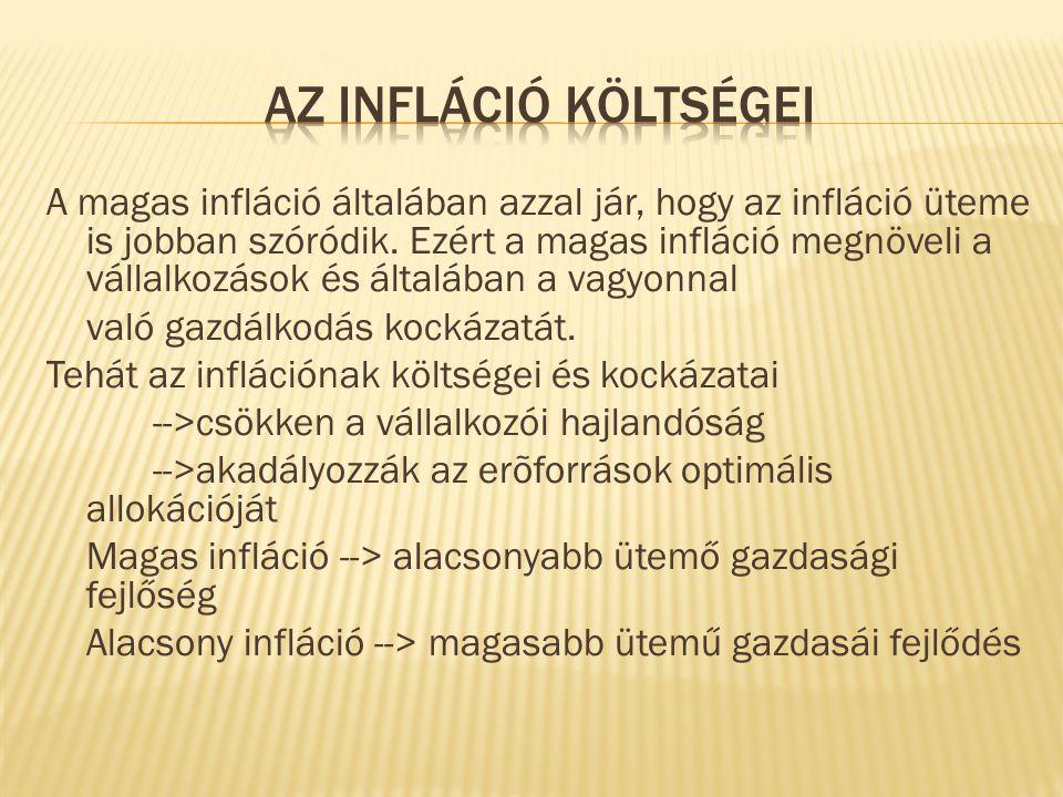 Az infláció költségei