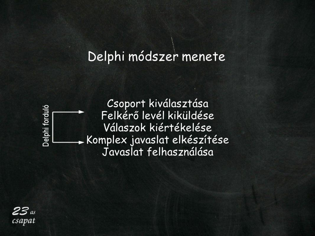 Delphi módszer menete Csoport kiválasztása Felkérő levél kiküldése