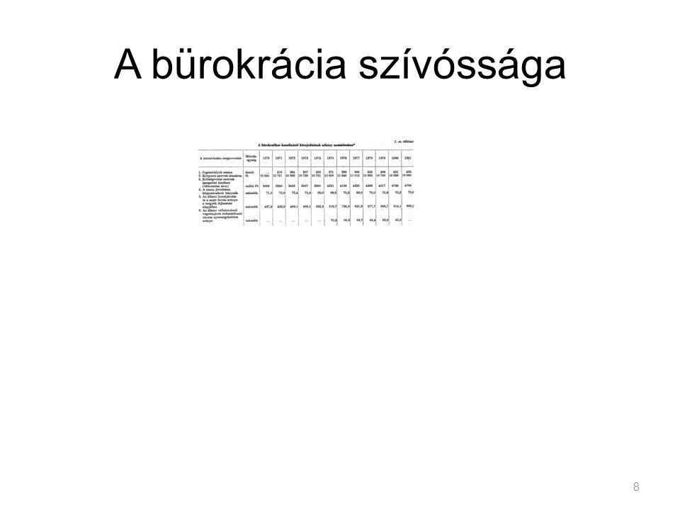 A bürokrácia szívóssága
