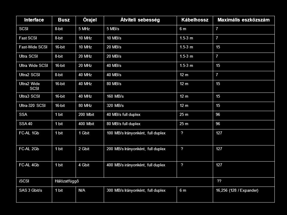 Interface Busz Órajel Átviteli sebesség Kábelhossz
