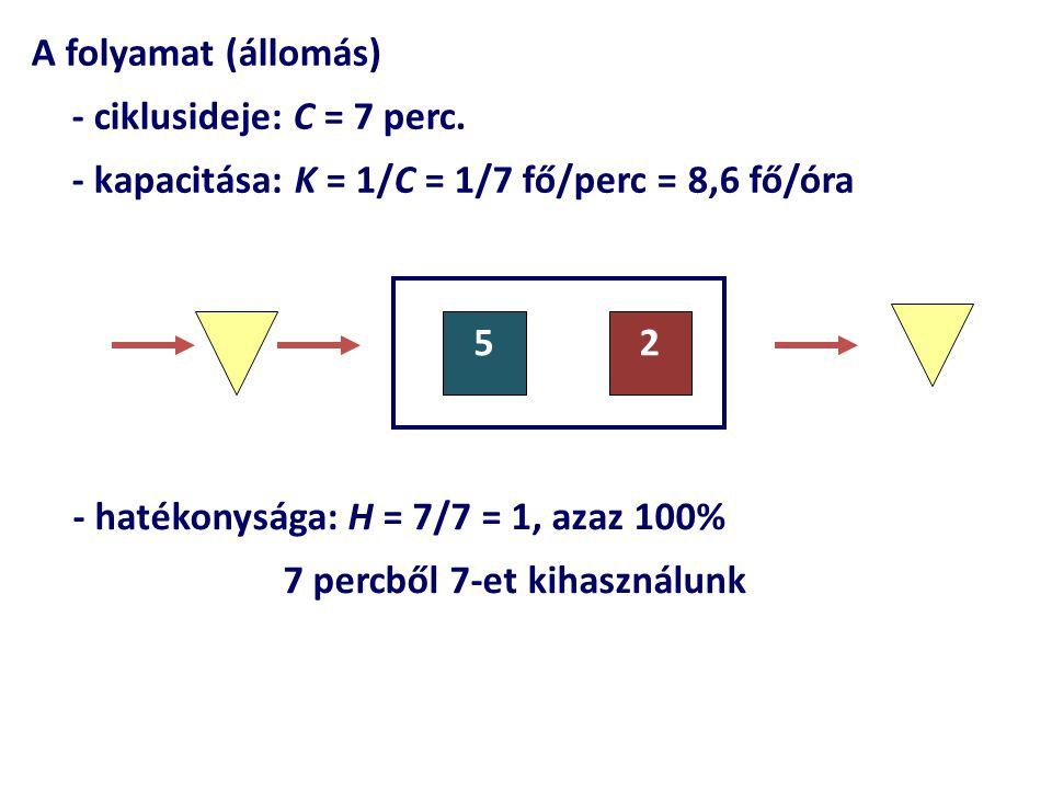A folyamat (állomás) - ciklusideje: C = 7 perc. - kapacitása: K = 1/C = 1/7 fő/perc = 8,6 fő/óra. 5.