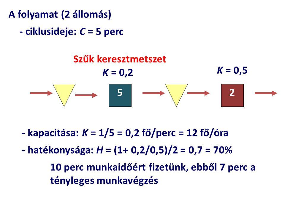 A folyamat (2 állomás) - ciklusideje: C = 5 perc. Szűk keresztmetszet. K = 0,5. K = 0,2. 5. 2.