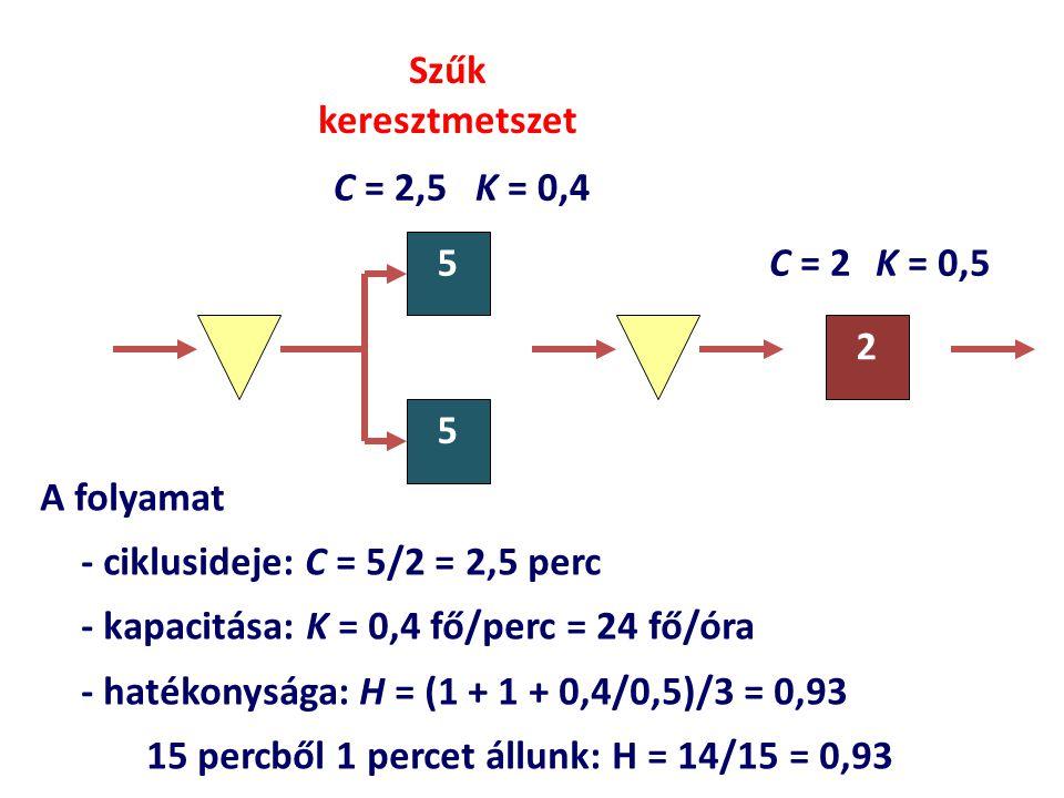 Szűk keresztmetszet C = 2,5 K = 0,4. 5. C = 2 K = 0,5. 2. 5. A folyamat. - ciklusideje: C = 5/2 = 2,5 perc.