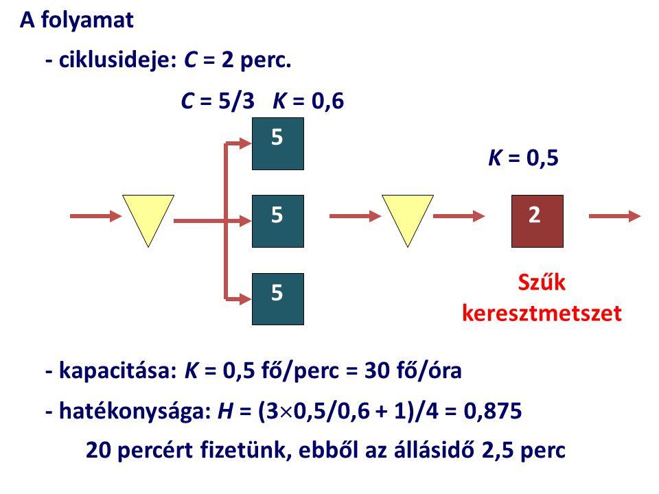 A folyamat - ciklusideje: C = 2 perc. C = 5/3 K = 0,6. 5. K = 0,5. 5. 2. Szűk keresztmetszet.