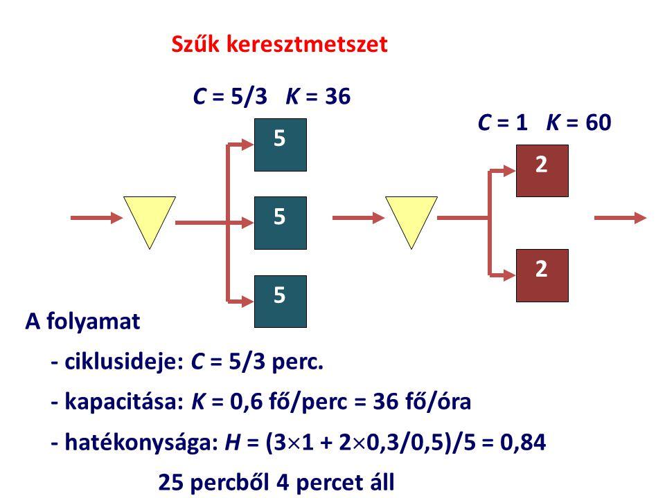 Szűk keresztmetszet C = 5/3 K = 36. C = 1 K = 60. 5. 2. 5. 2. 5. A folyamat. - ciklusideje: C = 5/3 perc.