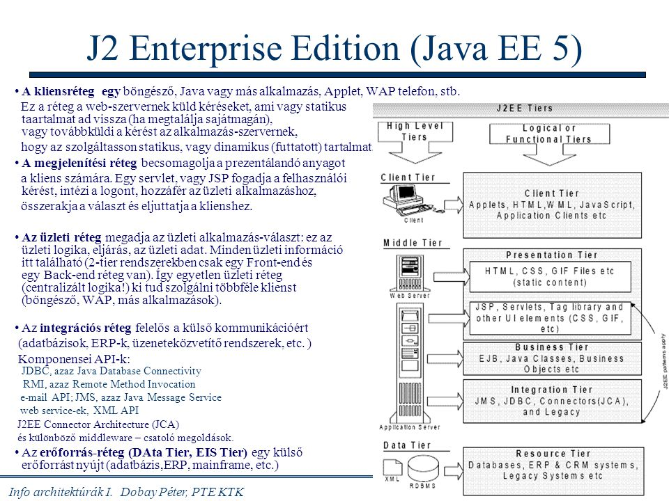 J2 Enterprise Edition (Java EE 5)