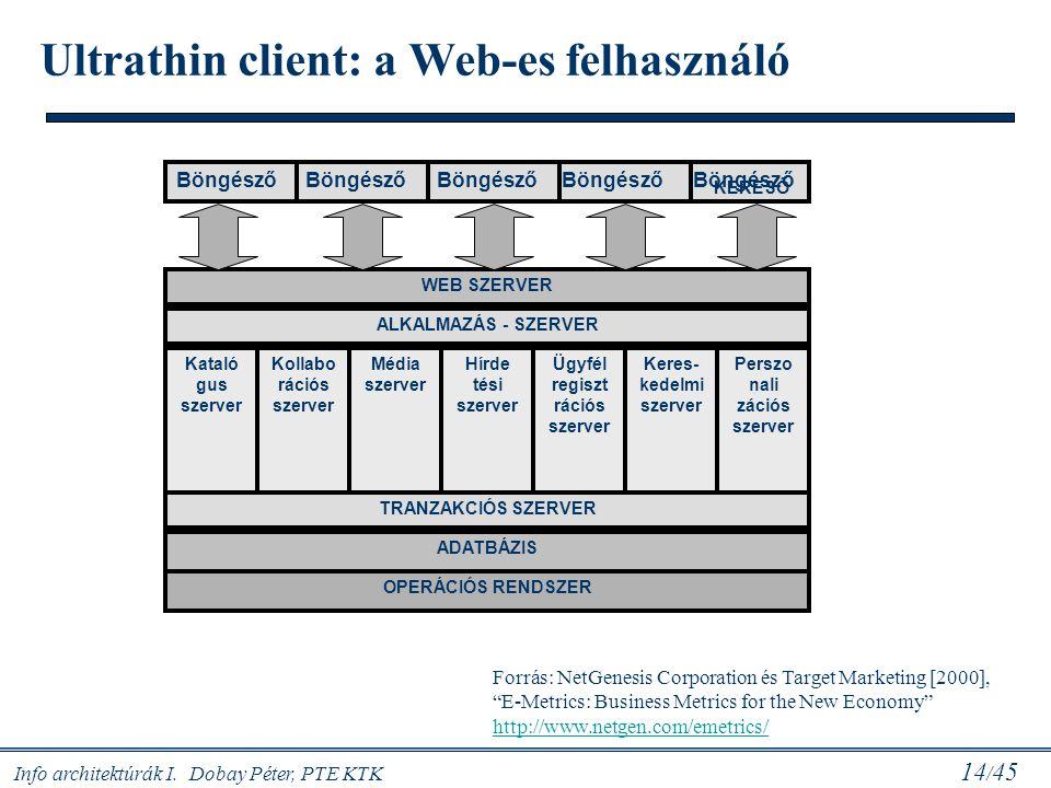 Ultrathin client: a Web-es felhasználó