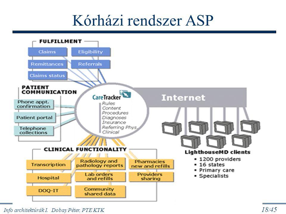 Kórházi rendszer ASP