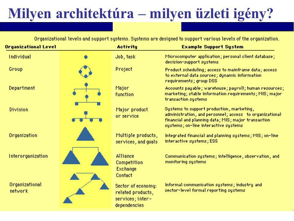 Milyen architektúra – milyen üzleti igény