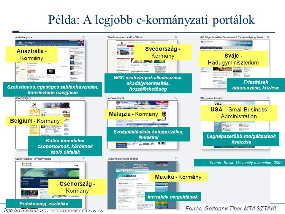 Példa: A legjobb e-kormányzati portálok