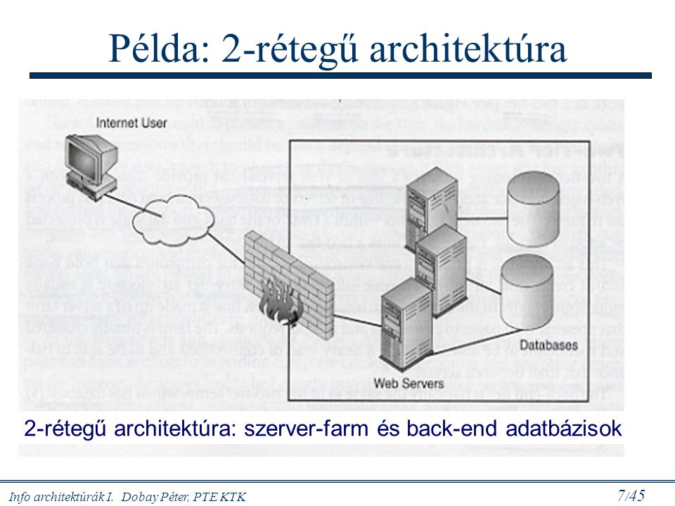 Példa: 2-rétegű architektúra