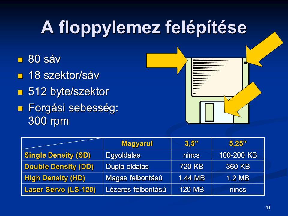 A floppylemez felépítése