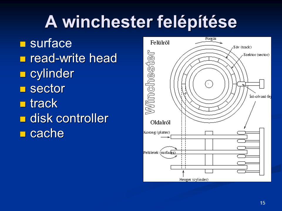 A winchester felépítése