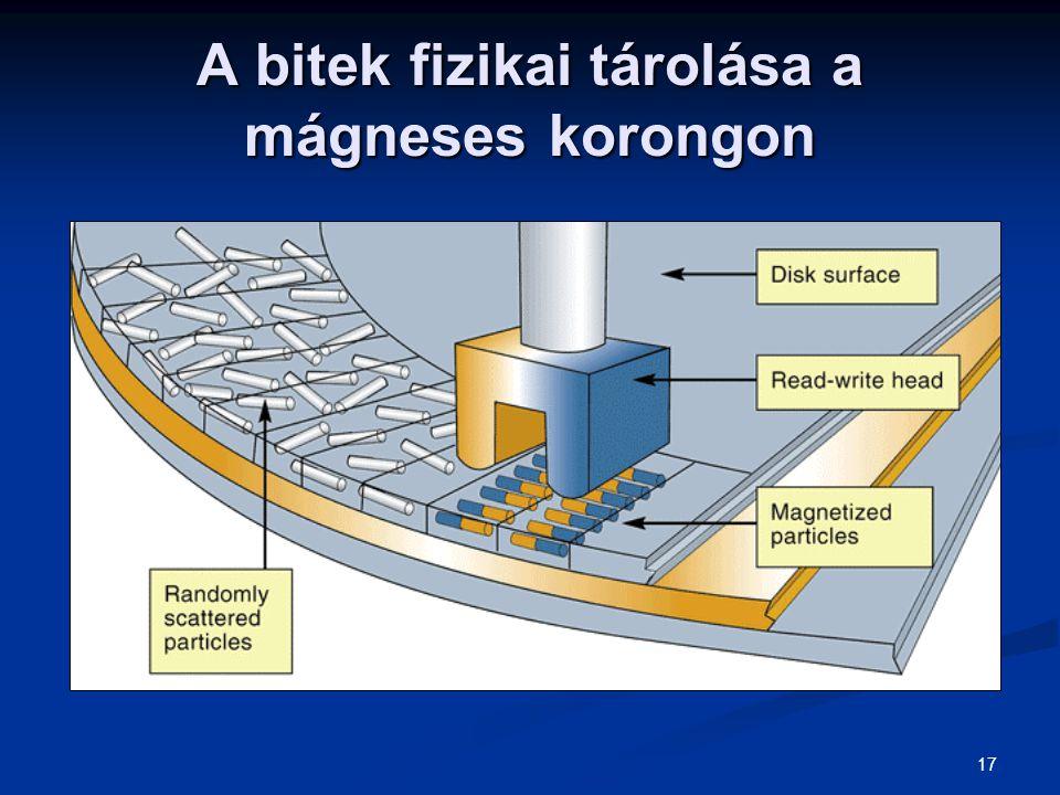 A bitek fizikai tárolása a mágneses korongon
