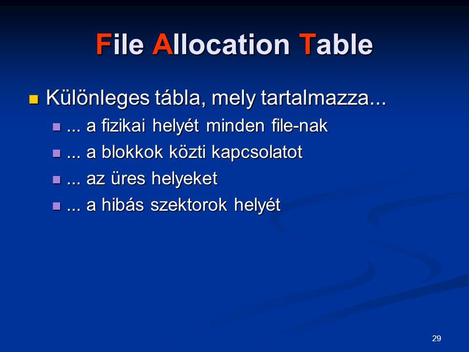 File Allocation Table Különleges tábla, mely tartalmazza...