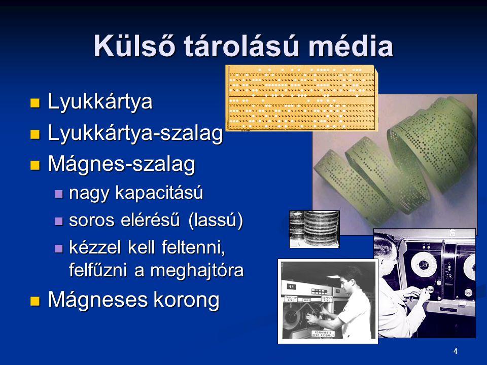 Külső tárolású média Lyukkártya Lyukkártya-szalag Mágnes-szalag