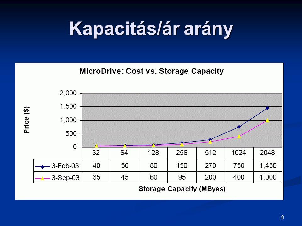 Kapacitás/ár arány