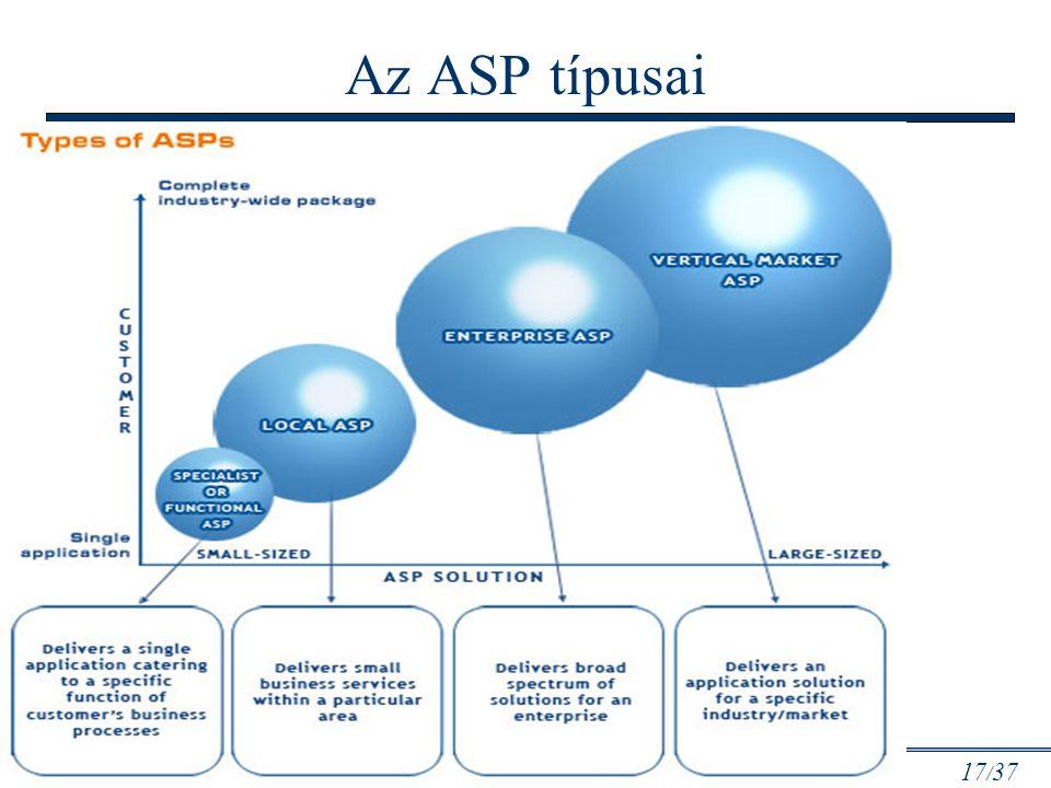Az ASP típusai