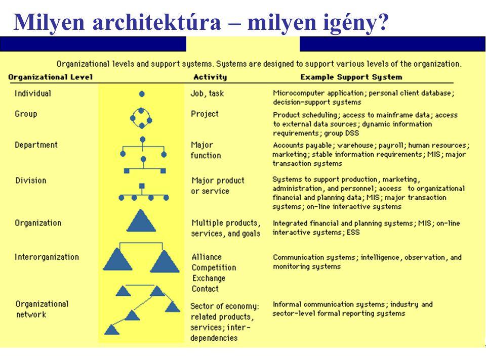 Milyen architektúra – milyen igény