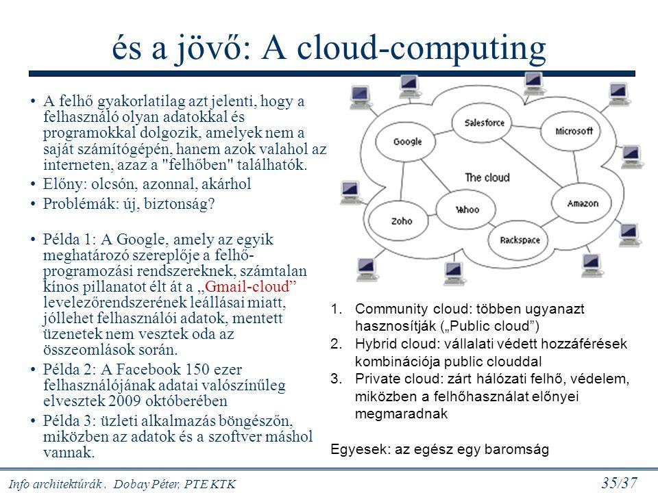 és a jövő: A cloud-computing