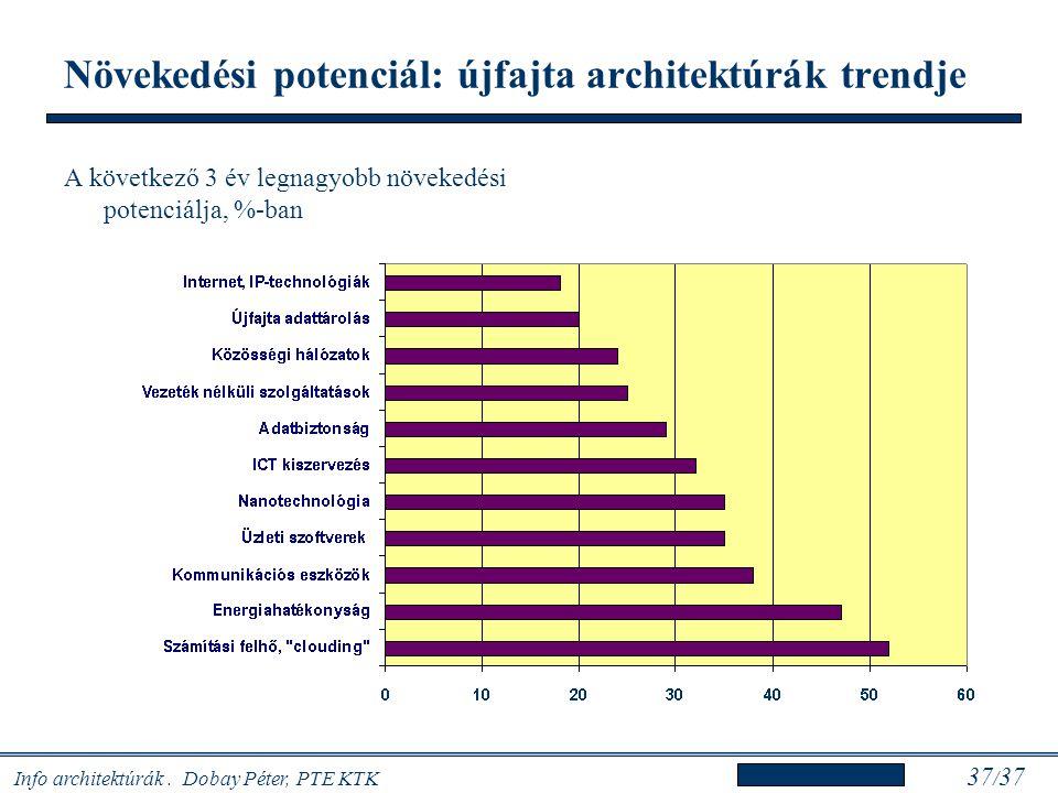 Növekedési potenciál: újfajta architektúrák trendje