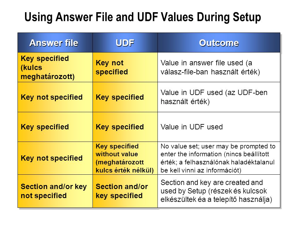 Using Answer File and UDF Values During Setup
