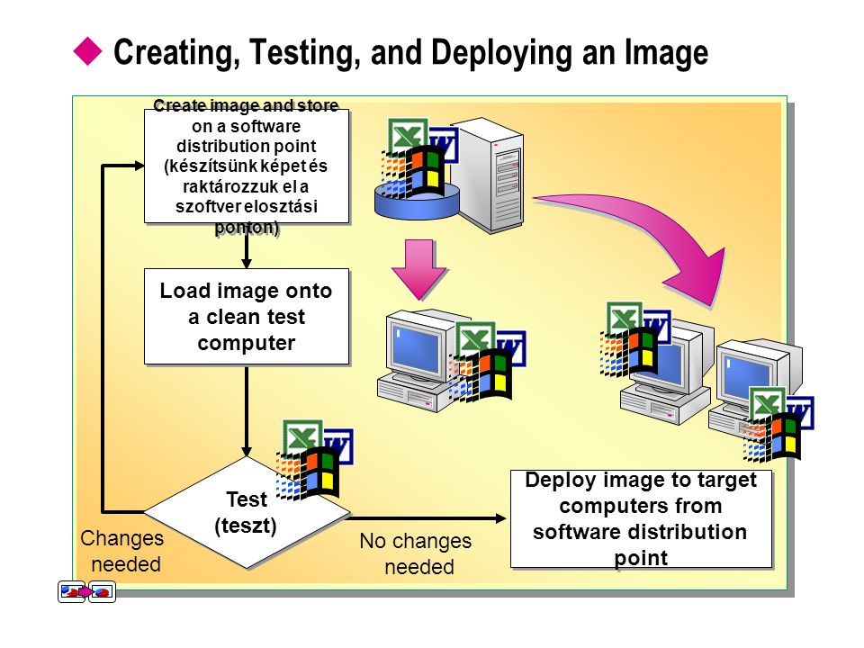 Creating, Testing, and Deploying an Image