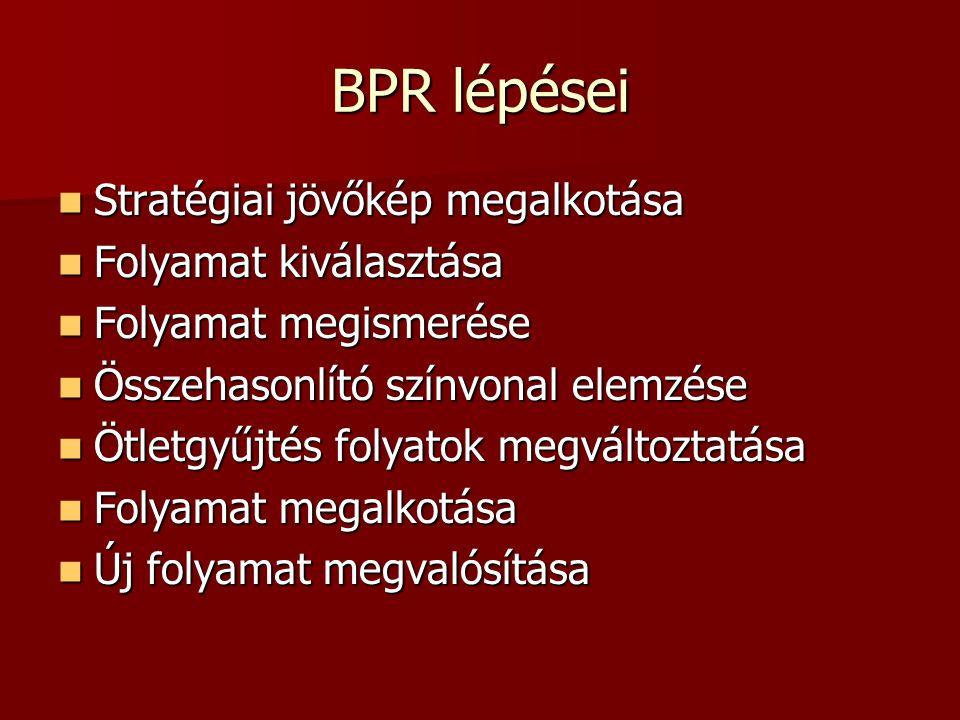 BPR lépései Stratégiai jövőkép megalkotása Folyamat kiválasztása