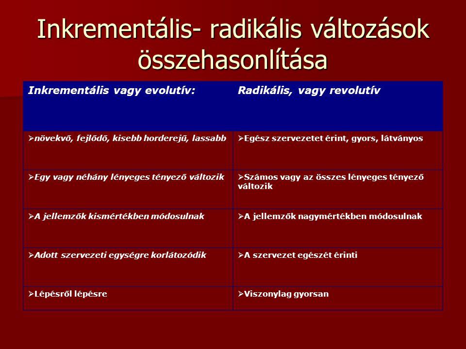 Inkrementális- radikális változások összehasonlítása