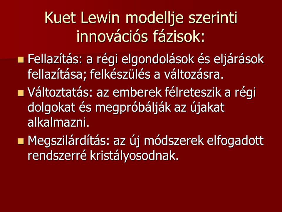 Kuet Lewin modellje szerinti innovációs fázisok: