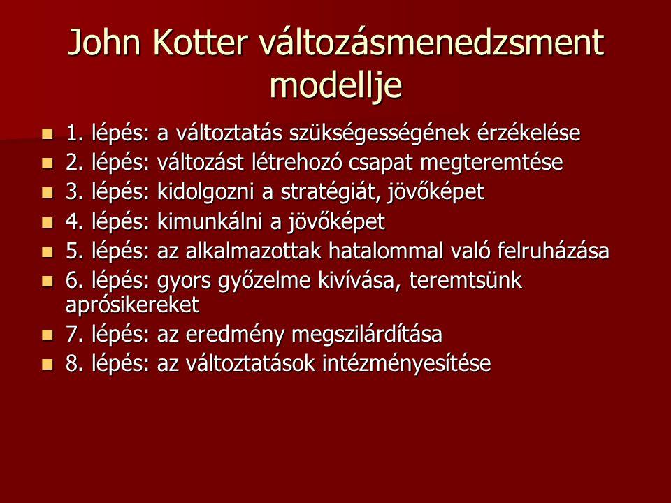 John Kotter változásmenedzsment modellje