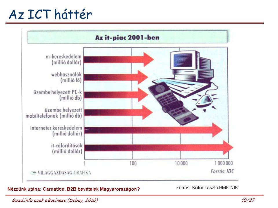 Az ICT háttér Forrás: Kutor László BMF NIK