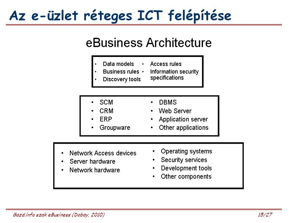 Az e-üzlet réteges ICT felépítése