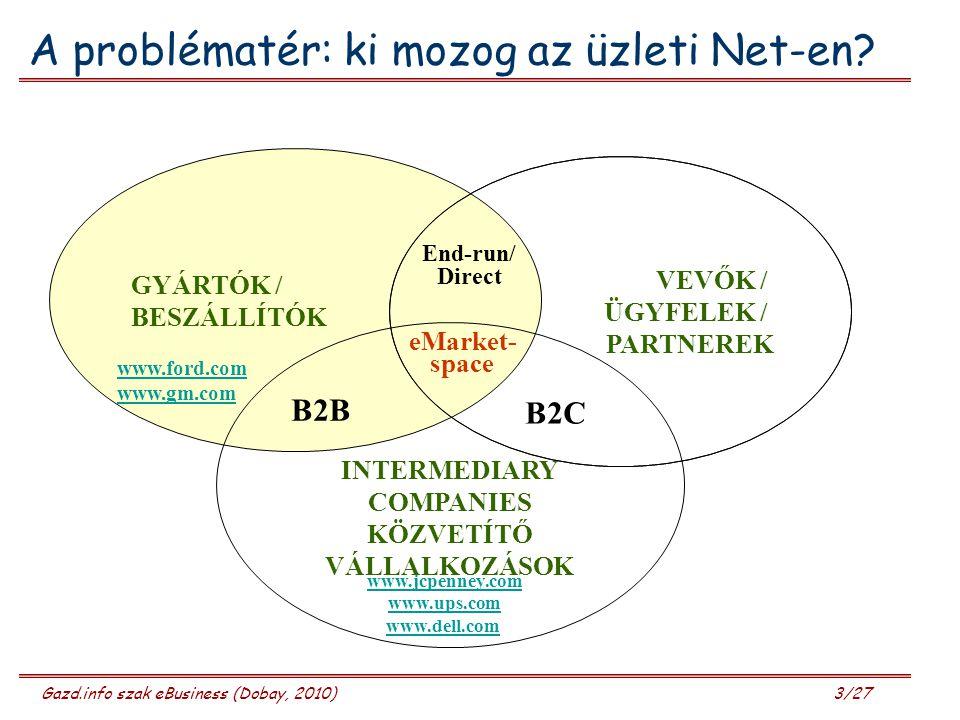 A problématér: ki mozog az üzleti Net-en