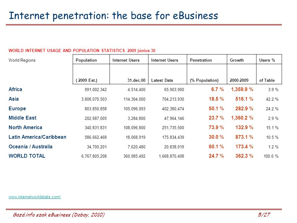 Internet penetration: the base for eBusiness