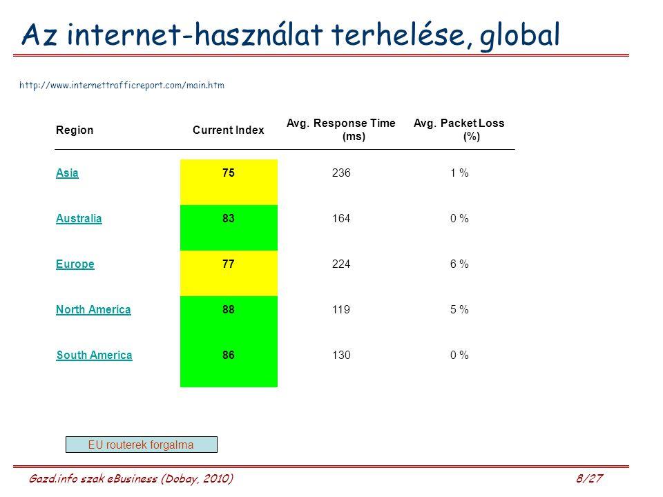 Az internet-használat terhelése, global