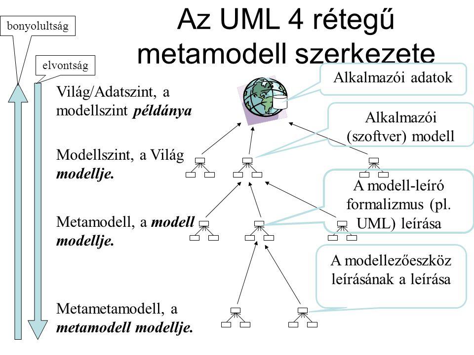 Az UML 4 rétegű metamodell szerkezete