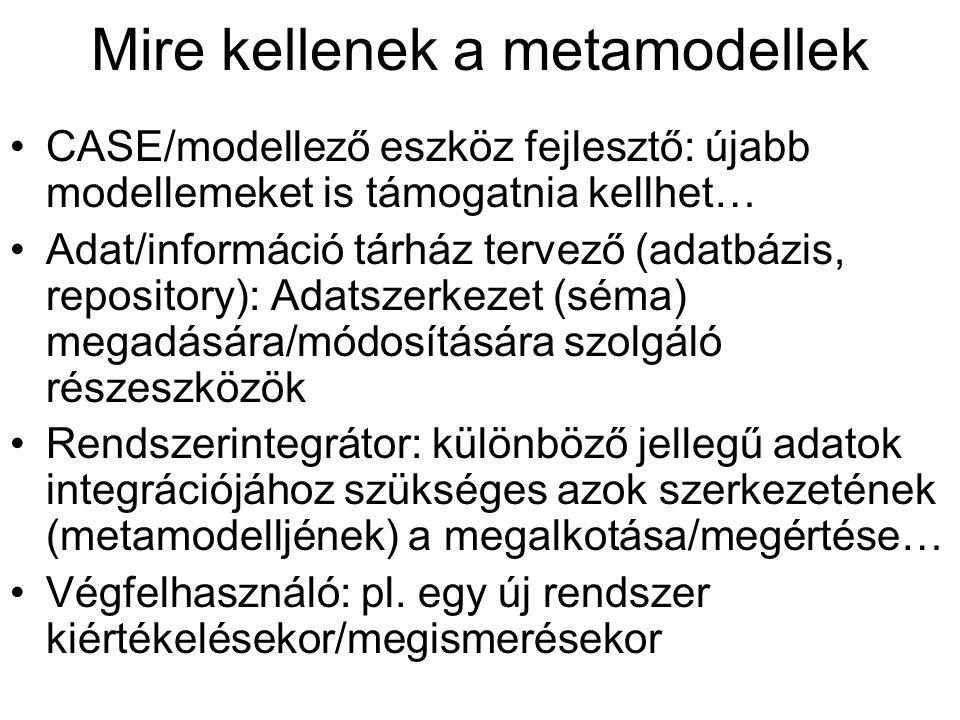 Mire kellenek a metamodellek