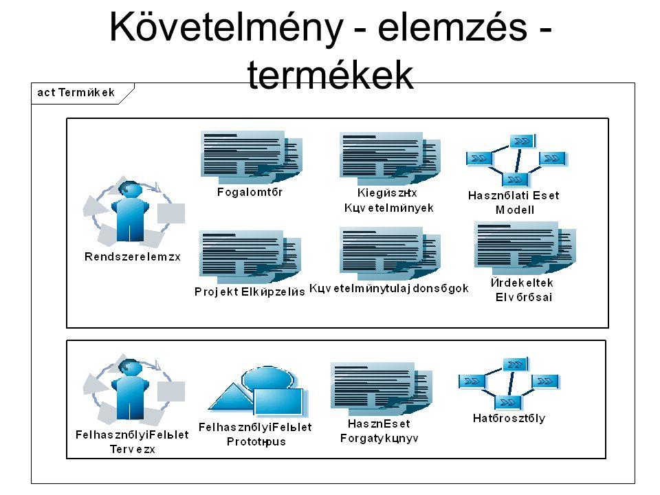 Követelmény - elemzés - termékek